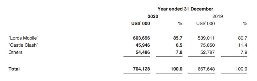IGG2020年财报:净利润17.5亿元,《王国纪元》收入39亿元-有饭研究