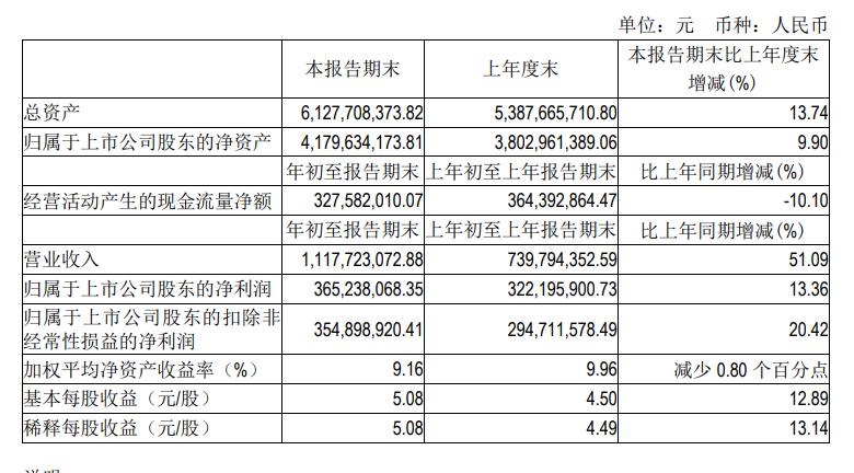 吉比特2021年Q1财报:净利润3.65亿,《一念逍遥》推动营收增长-有饭研究