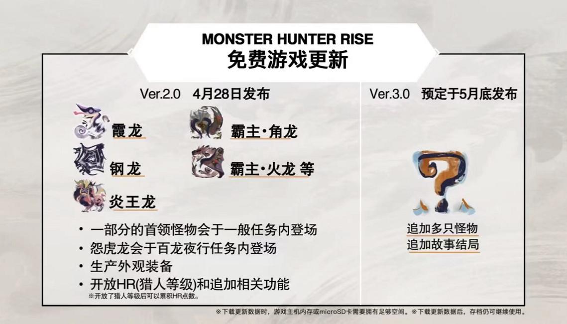 《怪物猎人:崛起》销量过600万,霞龙钢龙炎王龙登场,新故事再鸽一个月-有饭研究