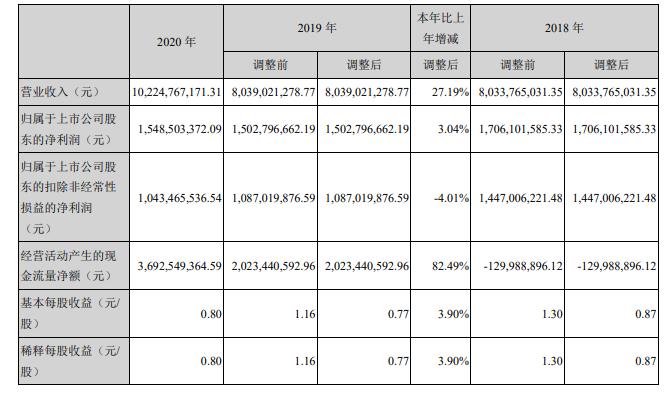完美世界2020年财报:净利润15亿元,游戏收入93亿元-有饭研究