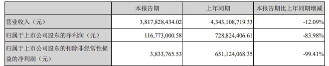三七互娱2020年财报:净利润28亿,海外收入翻倍至21.4亿-有饭研究