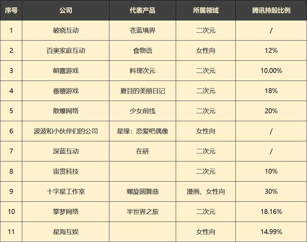 腾讯拿下掌梦网络18.16%股权,2021年已投4家女性向游戏CP-有饭研究