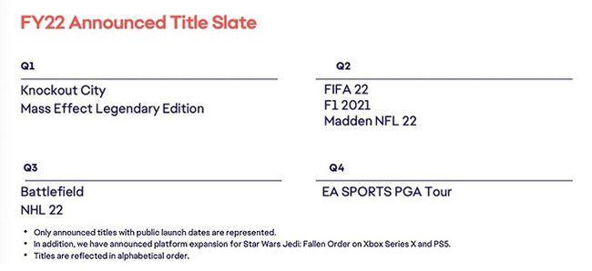 EA2021财年财报:净利润54亿元,《FIFA22》《战地》新作年内推出-有饭研究