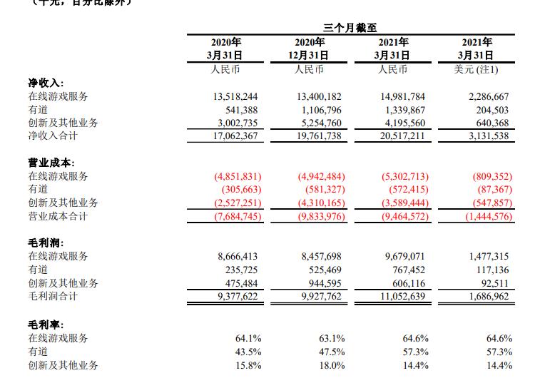 网易2021年Q1财报:净利润44亿元,游戏收入150亿元-有饭研究