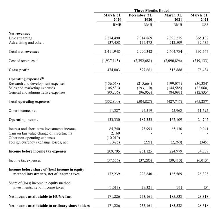 虎牙直播2021年Q1财报:净利润1.86亿元,付费用户数减少至590万-有饭研究