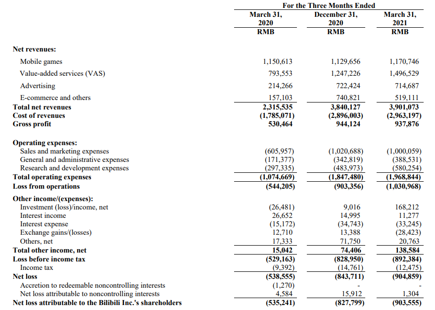 B站2021年Q1财报:净亏损9亿元,手游收入只涨2%-有饭研究