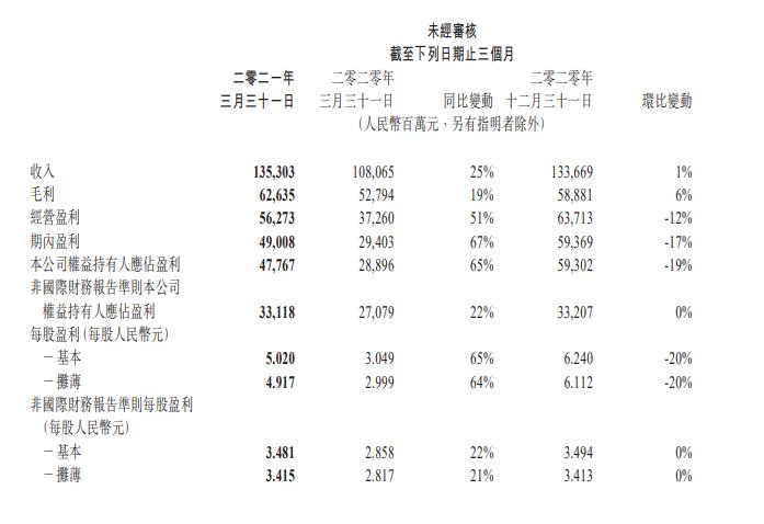 腾讯2021年Q1财报:净利润478亿元,游戏收入436亿元-有饭研究