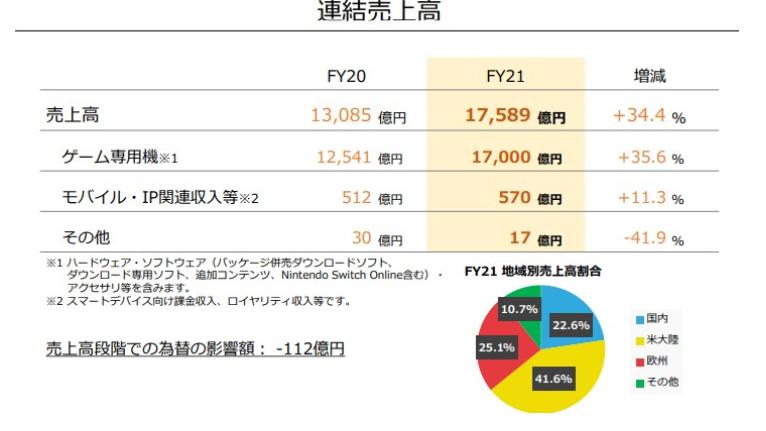 任天堂2021财报:净利润4800亿,Switch总销量过8459万-有饭研究