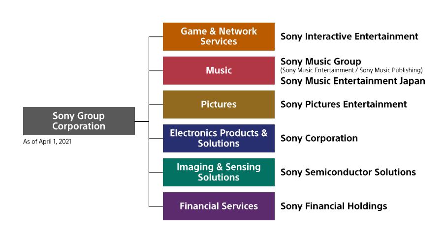 索尼新目标:10亿用户,更多手游和氪金,3年内花光1171亿投资-有饭研究