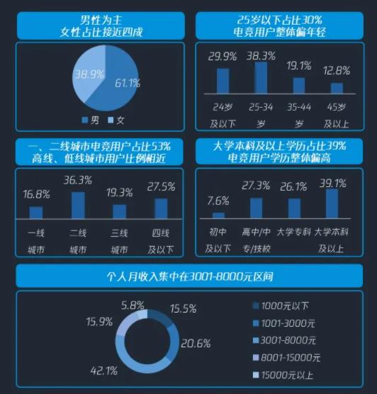 2020年中国电竞赛事收入23亿元,用户数将达4.25亿-有饭研究