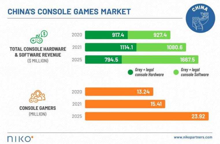 报告称中国主机游戏市场年入118亿,用户数过1320万-有饭研究