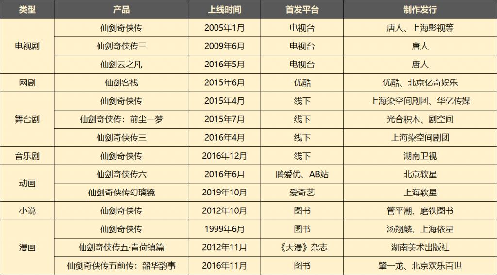 中手游6.4亿收购北京软星和《仙剑奇侠传》IP大陆权益 《仙剑7》10月15日发售-有饭研究
