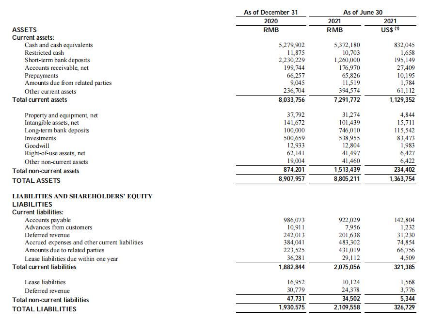 斗鱼直播2021年Q2财报:净亏损1.45亿元,付费用户数720万-有饭研究
