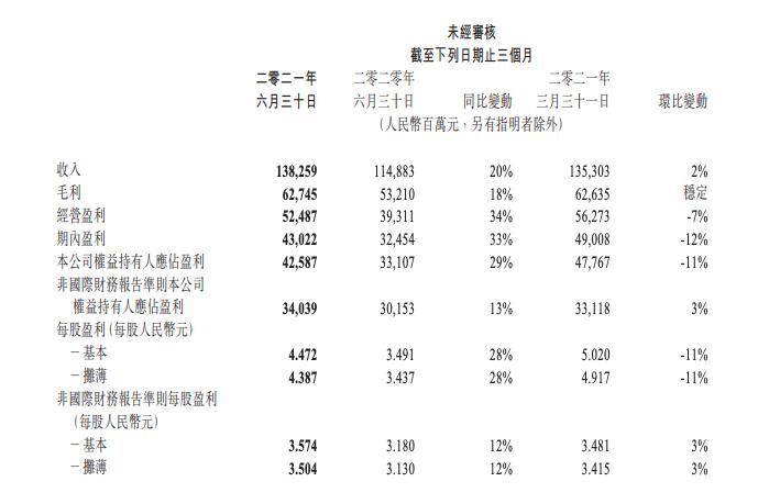 腾讯2021年Q2财报:日赚4.7亿,12岁以下玩家流水占比0.3%-有饭研究