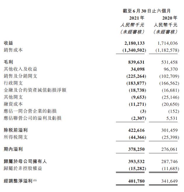 中手游2021年上半年财报:净利润4亿元,月均付费用户数144万-有饭研究