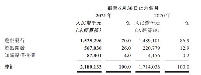 上半年净利润约4亿,手握《仙剑》等百余个IP的中手游,值得买吗?-有饭研究